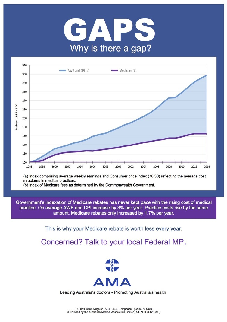 Medicare rebates have not kept pace with CPIAustralian Medical Association